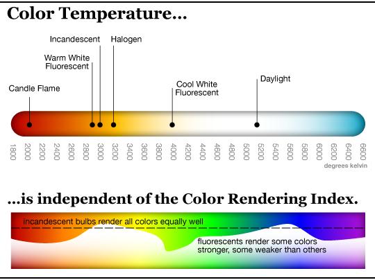 đèn cho hồ thủy sinh - nhiệt độ màu